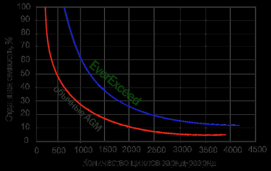 Циклический ресурс батарей в зависимости от глубины разряда: Аккумуляторные батареи 12В, 6В для ИПБ, электромоторов и др. Повышенный циклический ресурс аккумуляторные батарей EverExceed серии Standard Range (ST)