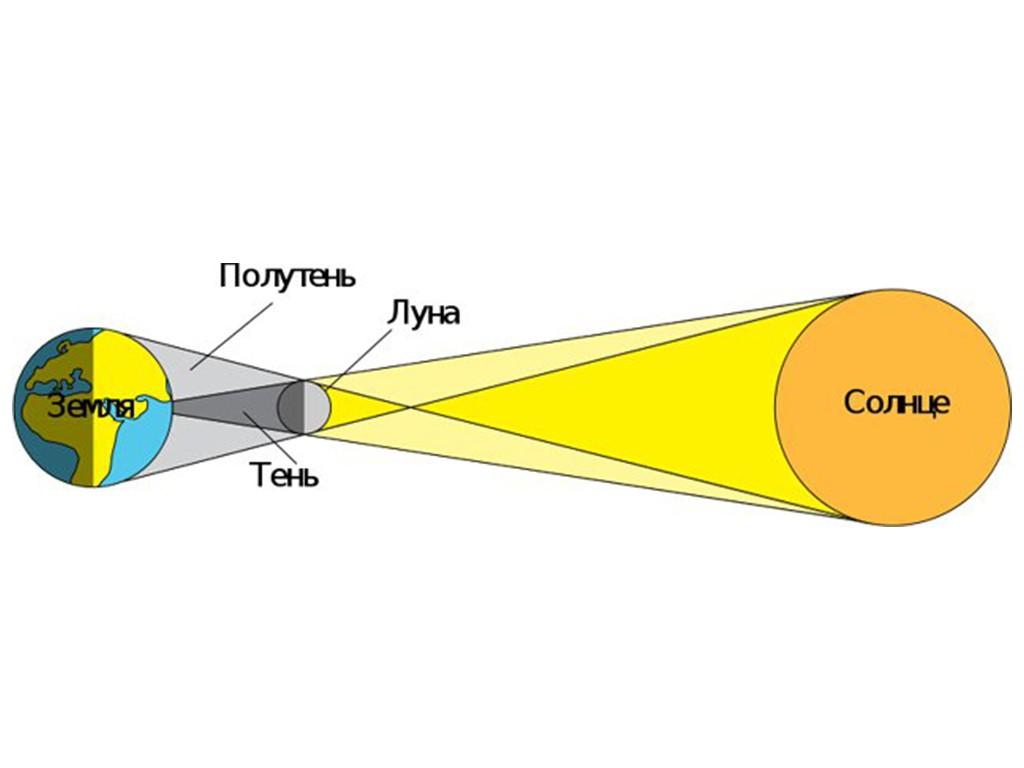 Проявление цельной единицы времени (аллат) во временных интервалах между солнечными затмениями за 2001 – 2020 годa