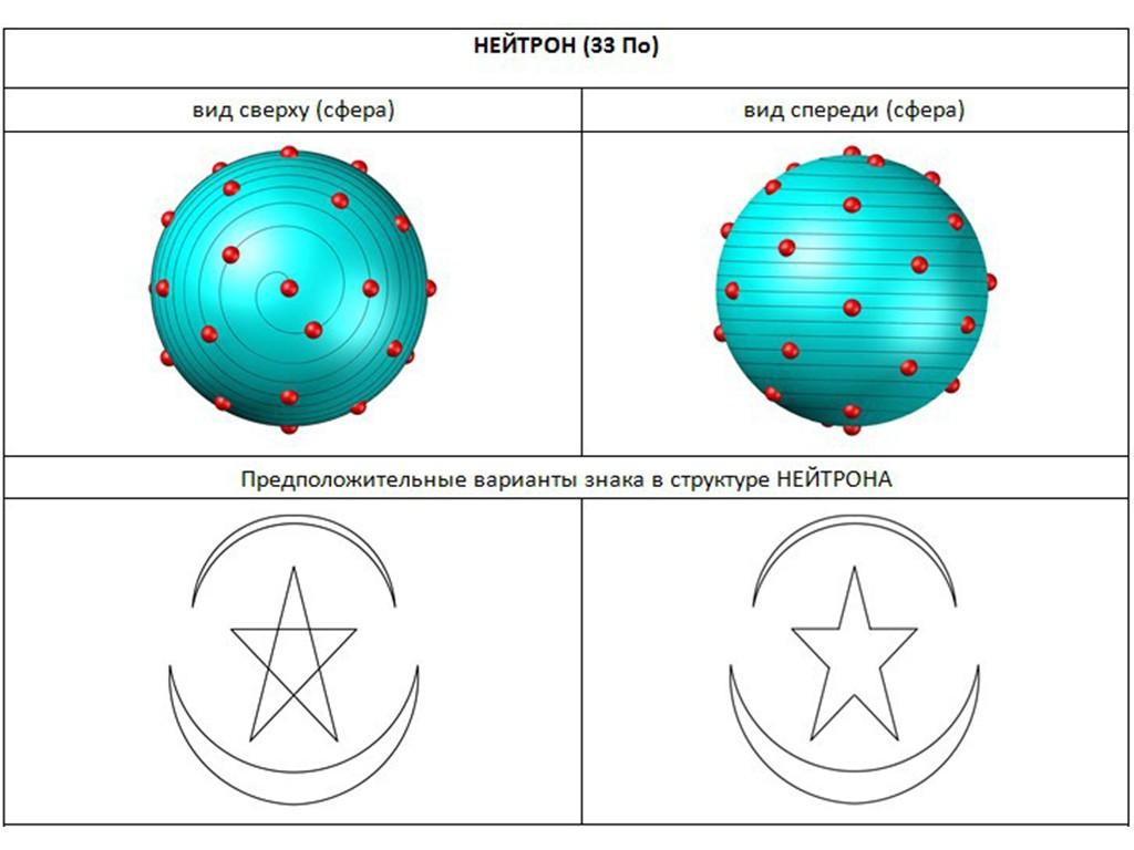 Знаки в основе структуры элементарных частиц