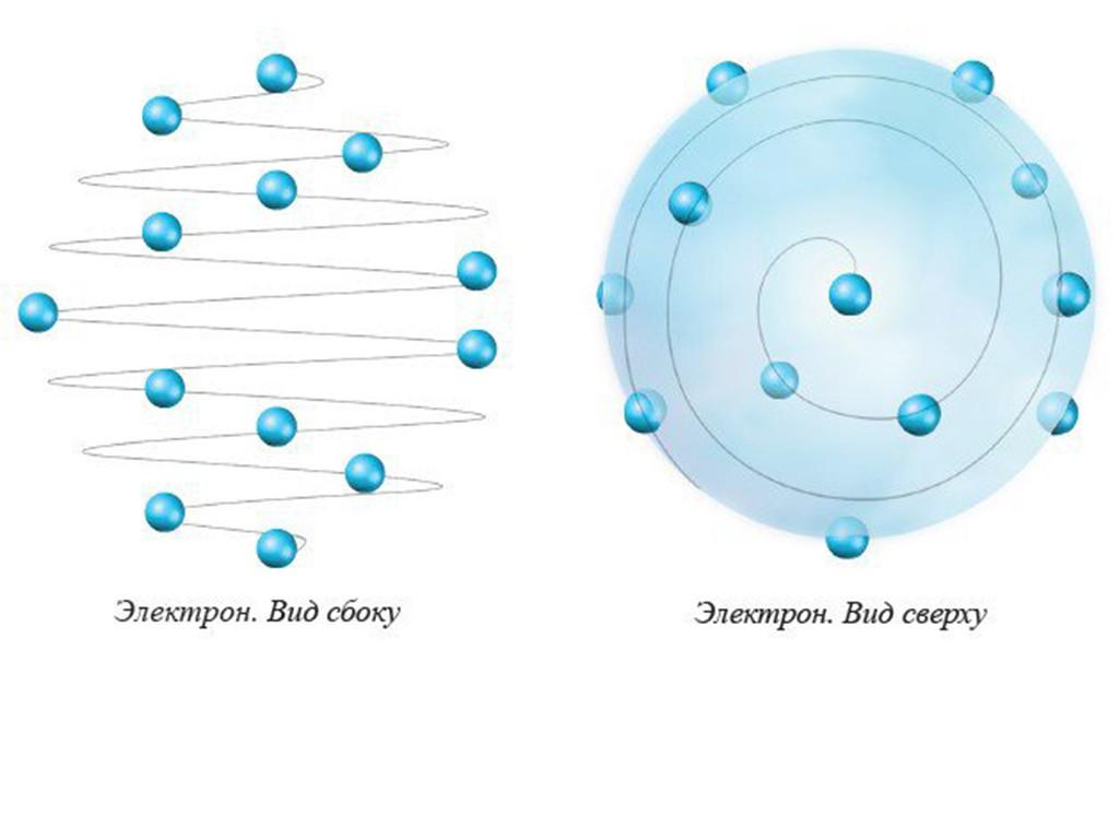 Спиралевидная структура ЭЛЕКТРОНА согласно знаниям ИСКОННОЙ ФИЗИКИ АЛЛАТРА