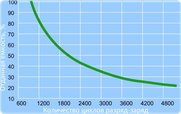 Циклический ресурс батарей EverExceed MMR в зависимости от глубины разряда